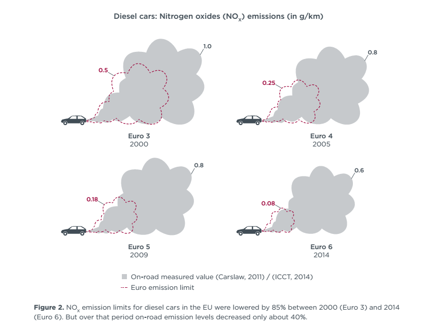 Euro 6 emission limits for diesel cars